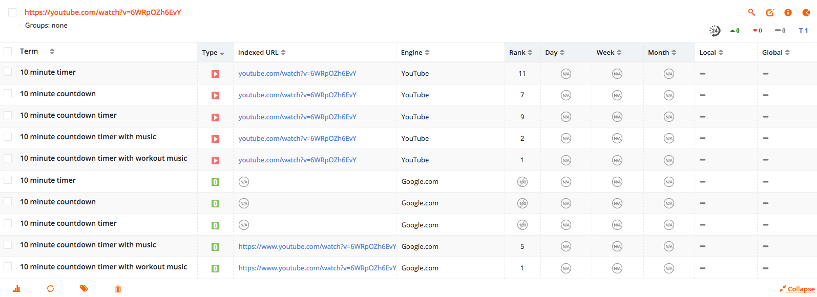 How To Get More Views On YouTube Videos In 14 Easy To Follow Steps
